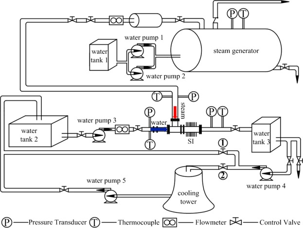 Exergy analysis of centered water nozzle steam–water injector