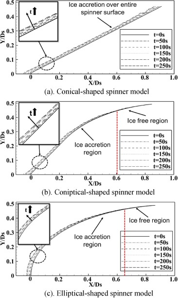An experimental study on dynamic ice accretion process over