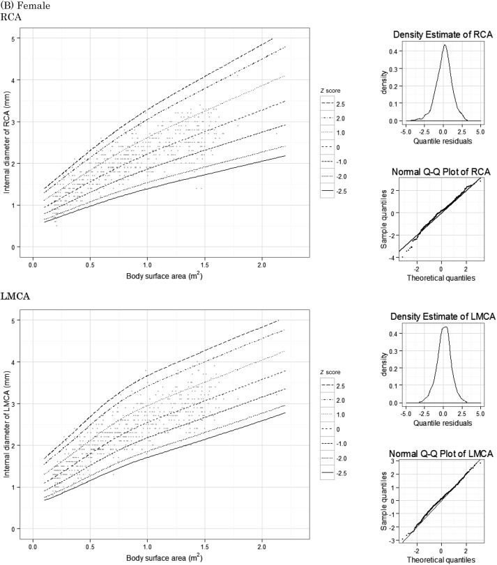 A New Z Score Curve Of The Coronary Arterial Internal Diameter Using