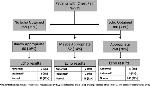 Flowchart of echocardiogram use by AUC in patients with chest pain