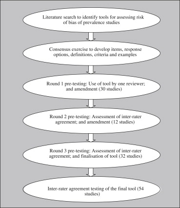 Assessing Risk Of Bias In Prevalence Studies Modification Of An