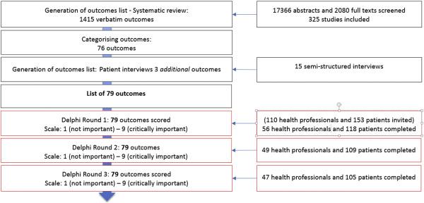 A randomized trial comparing three Delphi feedback strategies found