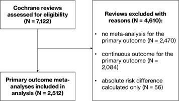 Rapid reviews may produce different results to systematic
