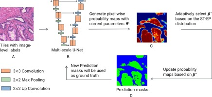 An EM-based semi-supervised deep learning approach for