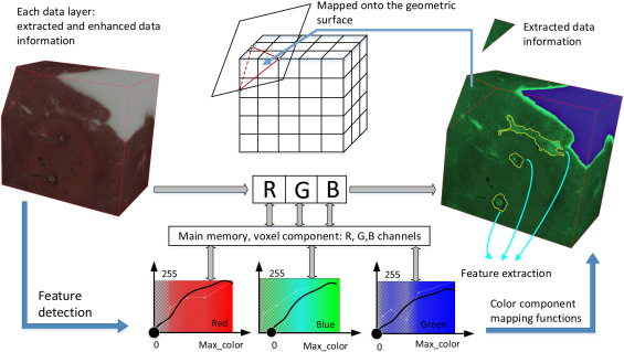 Layer-based visualization and biomedical information exploration of
