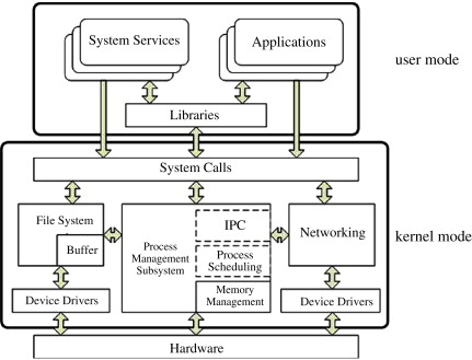 Research of an architecture of operating system kernel based on architecture of linux ccuart Image collections