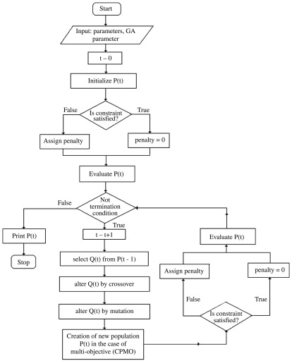 Purpose Of Proces Flow Diagram