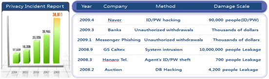 A study of the security of Internet banking and financial