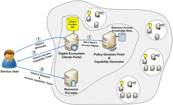 A capability-based security approach to manage access