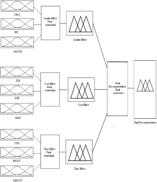 A fuzzy logic based decision support system for evaluation of
