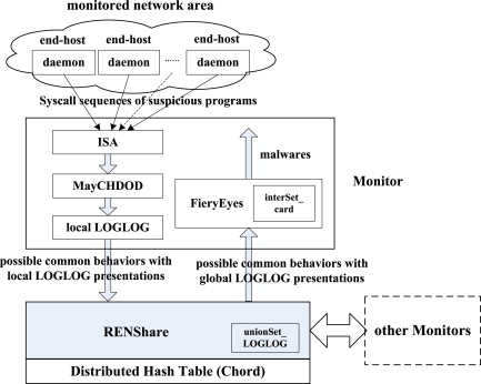 Endmal An Anti Obfuscation And Collaborative Malware Detection