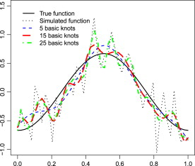 Comparative study of different B-spline approaches for