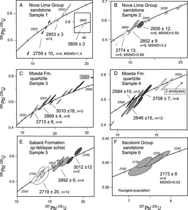 Uranium-lead dating limitations and delimitations