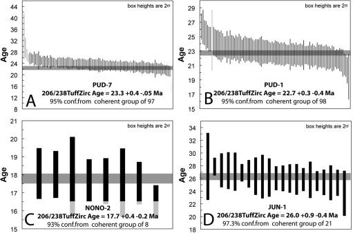 Geochronologic and paleontologic evidence for a Pacific–Atlantic ...