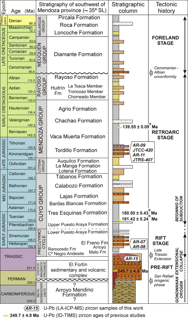 Detrital and volcanic zircon U–Pb ages from southern Mendoza ...