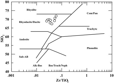 Tectonostratigraphic history of the neogene maimar basin northwest zrtio2 versus nby diagram of winchester and floyd 1977 data from the maimar formation ashes plotted as circles fall in the rhyodacite dacite field ccuart Gallery