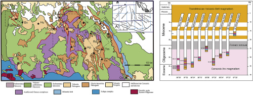 Timing of the Cenozoic basins of Southern Mexico and its
