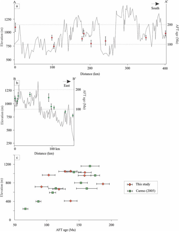 Phanerozoic Cooling History Of Archean Paleoproterozoic