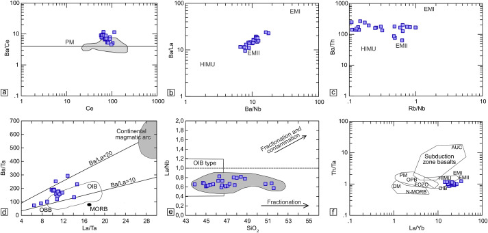 Geochemical Constraints On The Petrogenesis Of Triassic