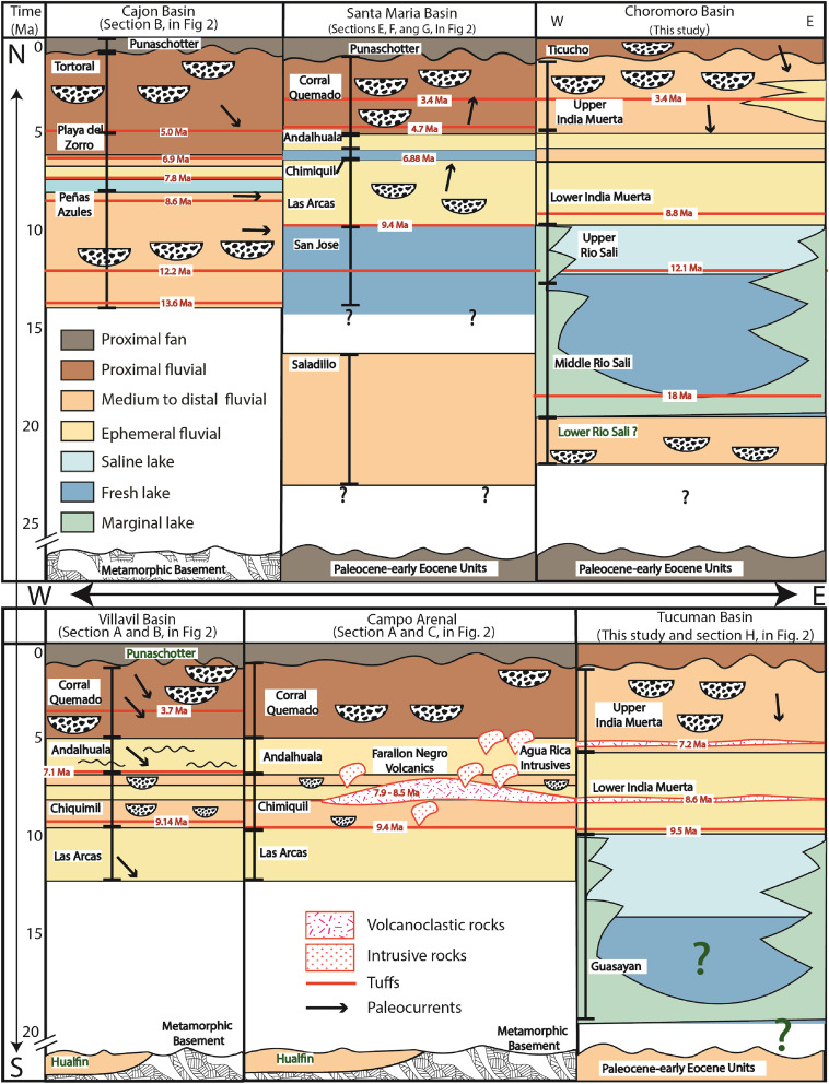 Miocene fragmentation of the Central Andean foreland basins