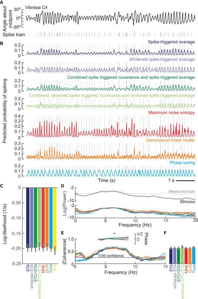 Analysis of Neuronal Spike Trains, Deconstructed - ScienceDirect