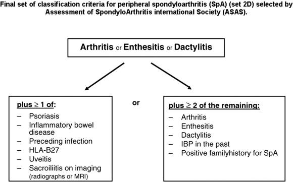 ankylosing spondylitis guidelines tratamentul displaziei șoldului