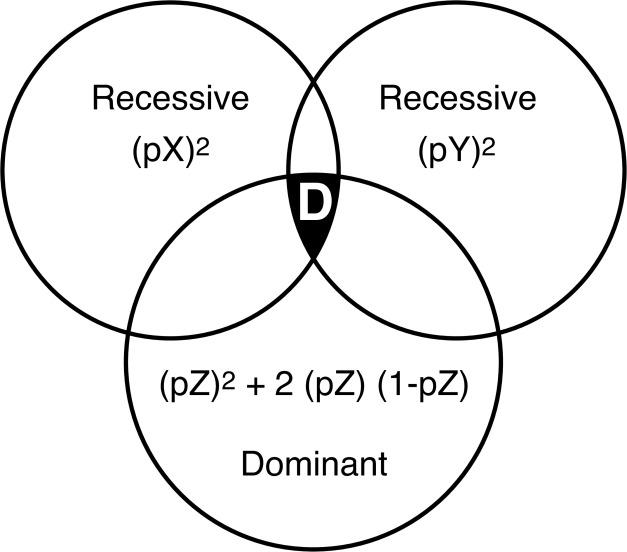 A Stochastic Epigenetic Mendelian Oligogenic Disease Model For Type