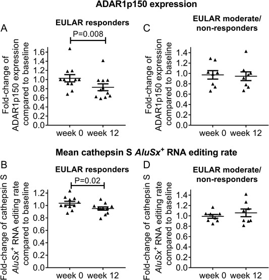 Increased adenosine-to-inosine RNA editing in rheumatoid