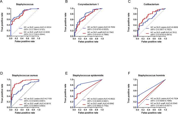 Disordered Cutaneous Microbiota In Systemic Lupus Erythematosus