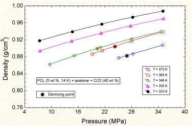 Miscibility, viscosity and density of poly (ɛ-caprolactone
