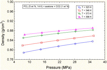 Miscibility, viscosity and density of poly (ɛ-caprolactone) in