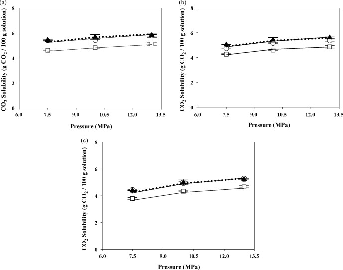 Measurement And Prediction Of Co2 Solubility In Sodium Phosphate