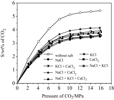 is kcl soluble in water