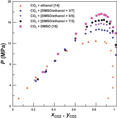Vaporliquid Phase Equilibrium Of Carbon Dioxide With Mixed Solvents