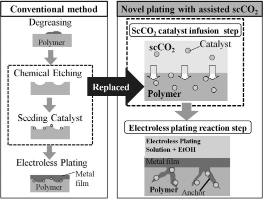 Supercritical carbon dioxide-assisted electroless nickel