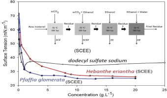 Fractionated Extraction Of Saponins From Brazilian Ginseng By Sequential Process Using Supercritical Co2 Ethanol And Water Sciencedirect