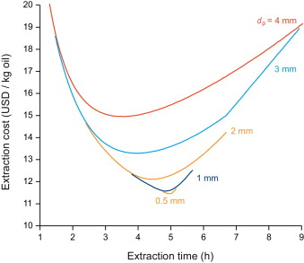 Extraction of natural compounds using supercritical CO2