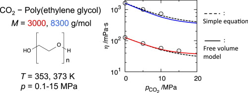 Viscosity and density of poly(ethylene glycol) and its