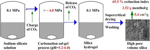 A pressurized carbonation sol–gel process for preparing