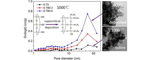 Heat-resistant, strong titania aerogels achieved by supercritical