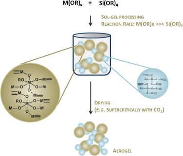 Mixed metal oxide aerogels from tailor-made precursors - ScienceDirect