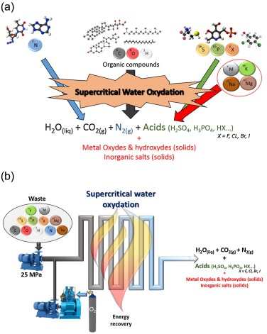 Solubility of inorganic salts in sub- and supercritical hydrothermal