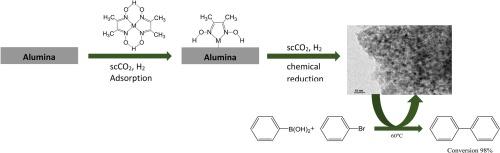 Supercritical Carbondioxide Deposition Of γ Alumina
