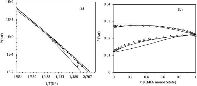 Phase equilibrium engineering of glycerol acetates