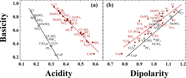Aspects of solvent polarity and solvent properties in
