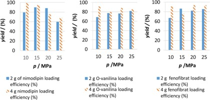 Formulation of nimodipine, fenofibrate, and o-vanillin with