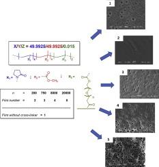 Microcellular Polymer Films Based On Cross Linked 1 Vinyl 2 Pyrrolidone And Methyl Methacrylate Sciencedirect