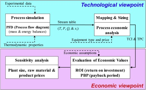 Process modeling and economic analysis for bio-heavy-oil