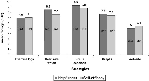 a self directed adherence management program for patients with heart