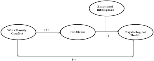 Stress as a mediator between work–family conflict and psychological